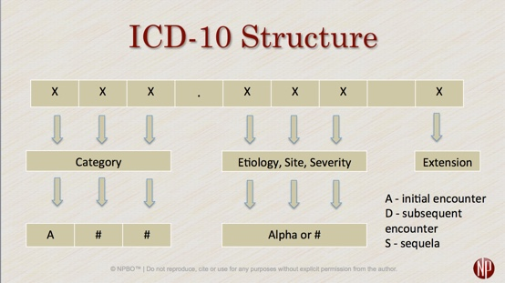 icd10codestructure