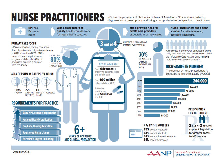 nurse practitioner visit Nurse practitioner management of acute in-hours care requests, including home  visits, appears feasible in practice and merits further.